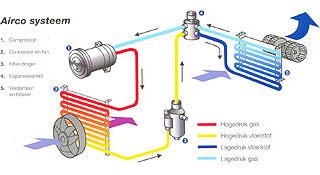 auto airconditioning werkings-schema